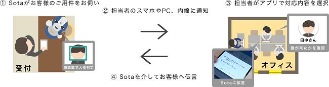 scene_sota